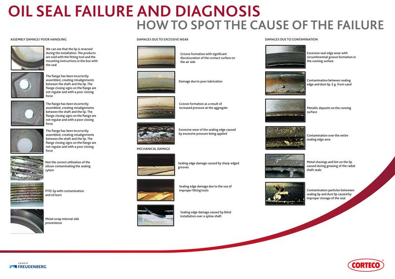 Corteco: Oil Seal - Failure and Diagnosis
